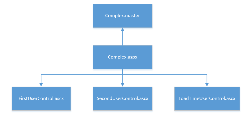 Complex Load Time Example Structure